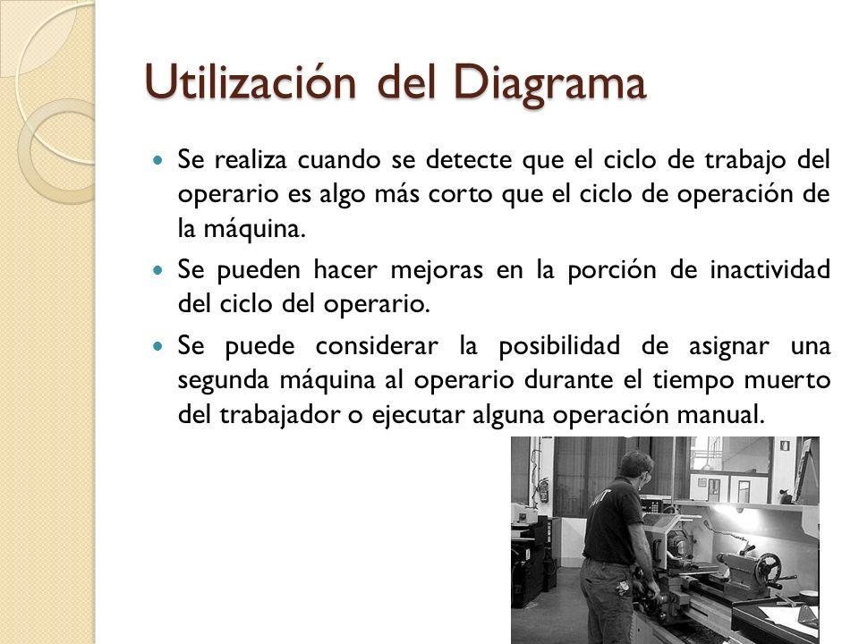 Utilización del Diagrama