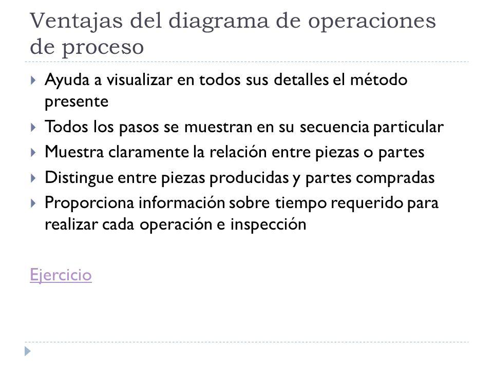 Ventajas del diagrama de operaciones de proceso