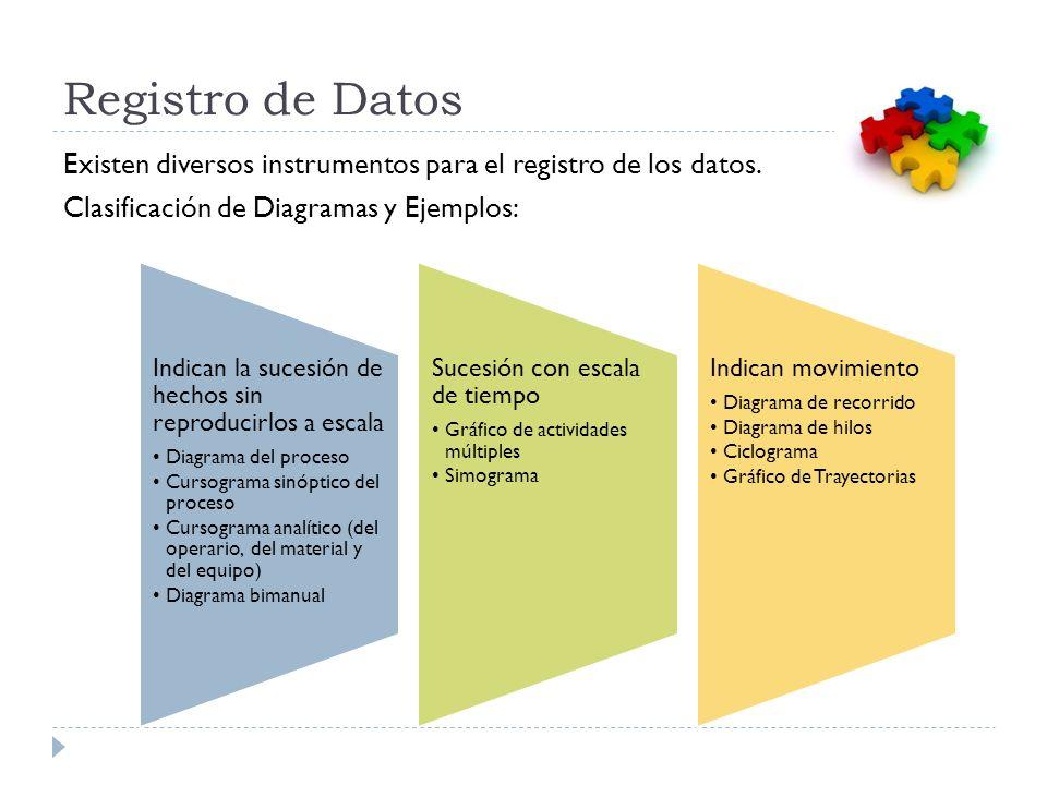Registro de Datos Existen diversos instrumentos para el registro de los datos. Clasificación de Diagramas y Ejemplos: