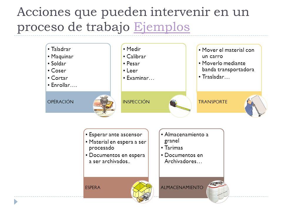 Acciones que pueden intervenir en un proceso de trabajo Ejemplos