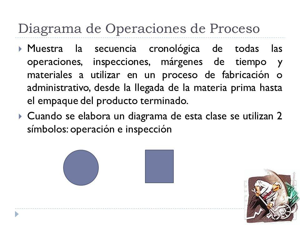Diagrama de Operaciones de Proceso