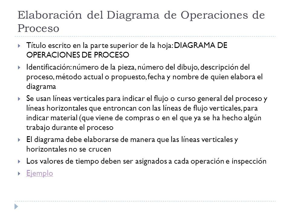 Elaboración del Diagrama de Operaciones de Proceso