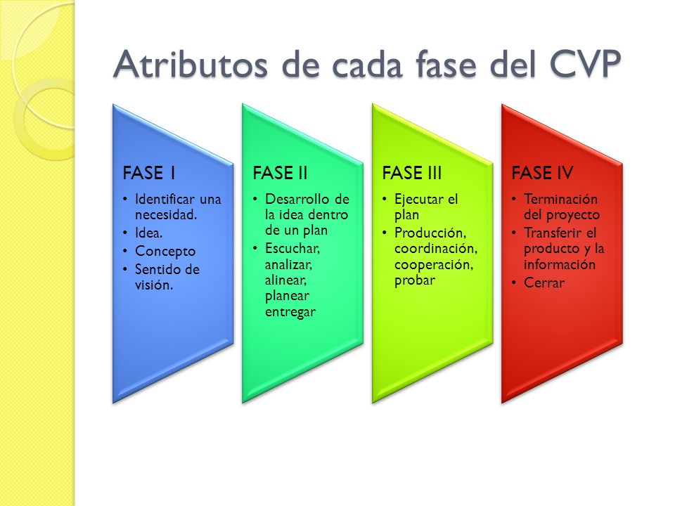Atributos de cada fase del CVP