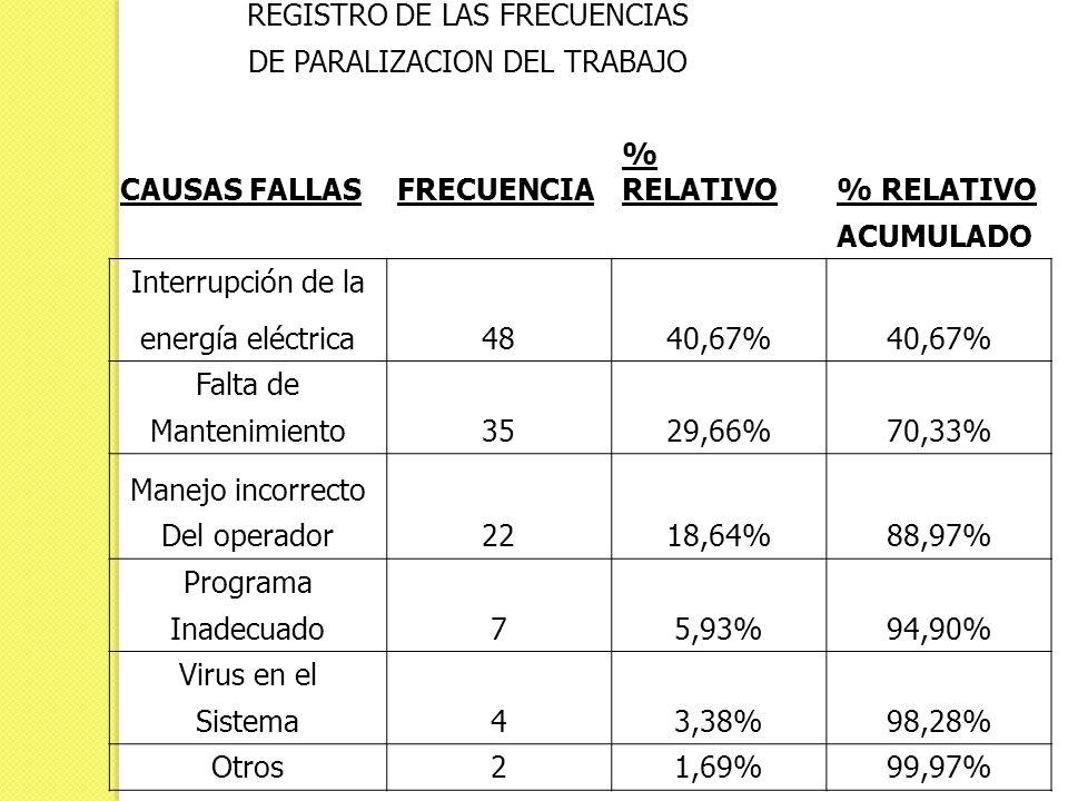 REGISTRO DE LAS FRECUENCIAS DE PARALIZACION DEL TRABAJO