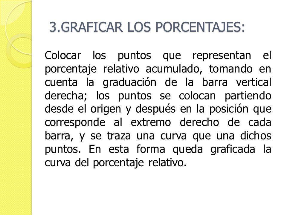 3.GRAFICAR LOS PORCENTAJES: