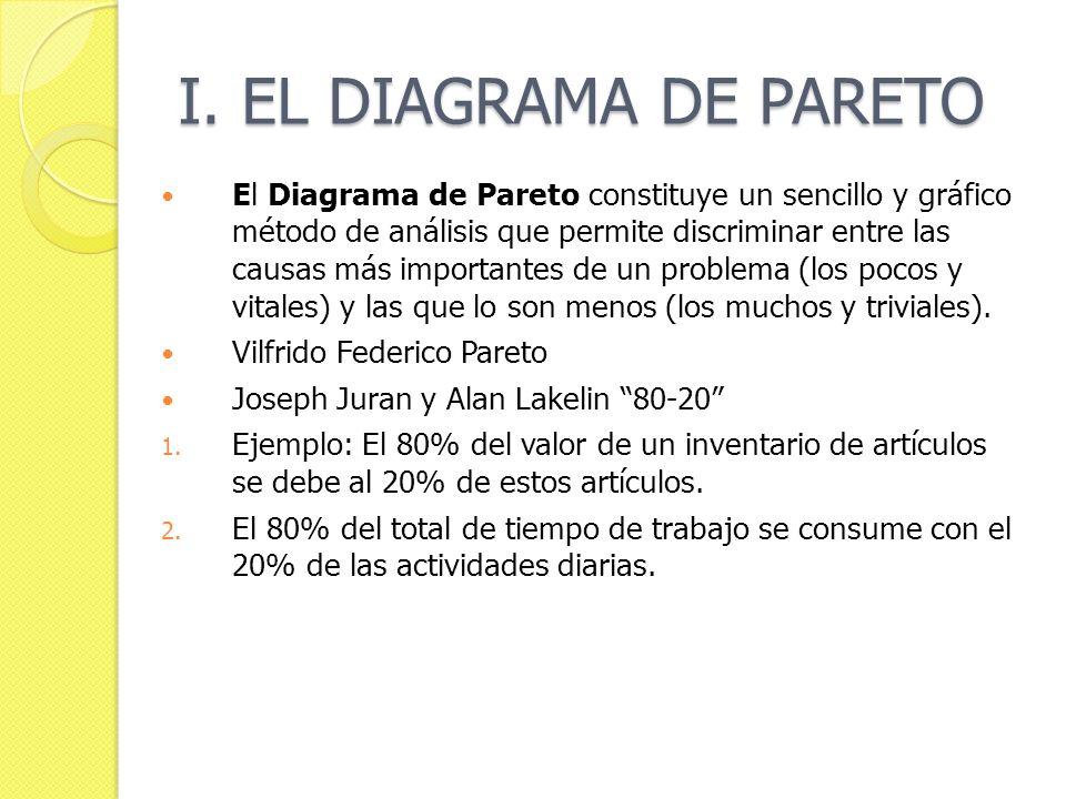 I. EL DIAGRAMA DE PARETO