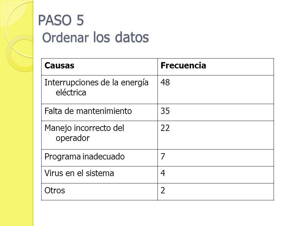 PASO 5 Ordenar los datos Causas Frecuencia