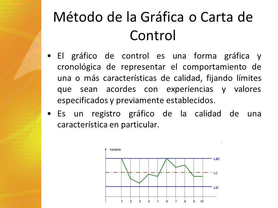 Método de la Gráfica o Carta de Control