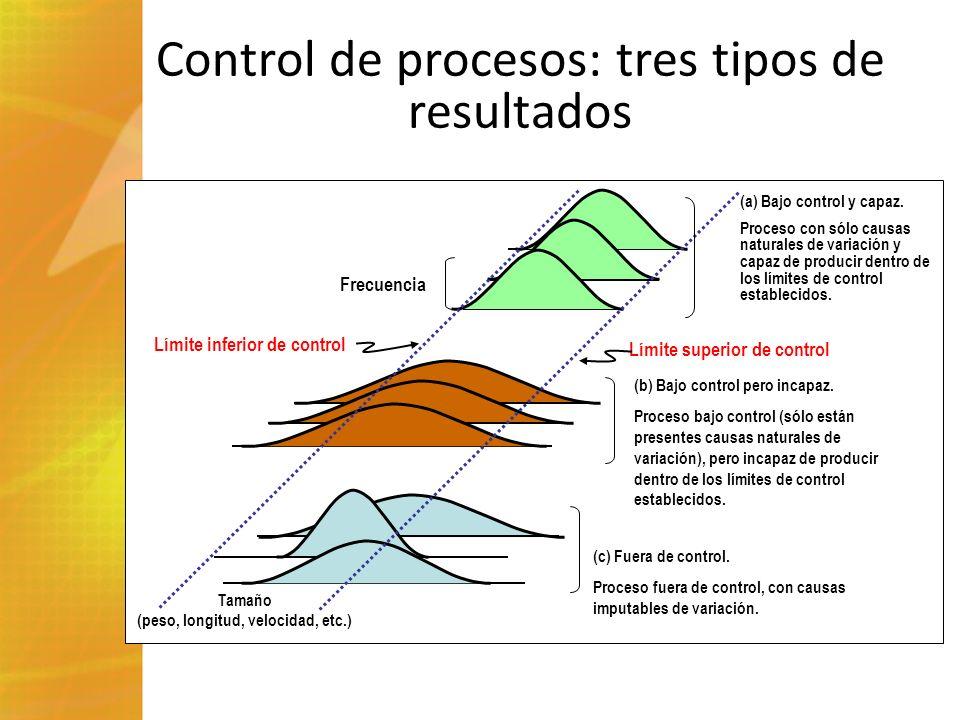 Control de procesos: tres tipos de resultados