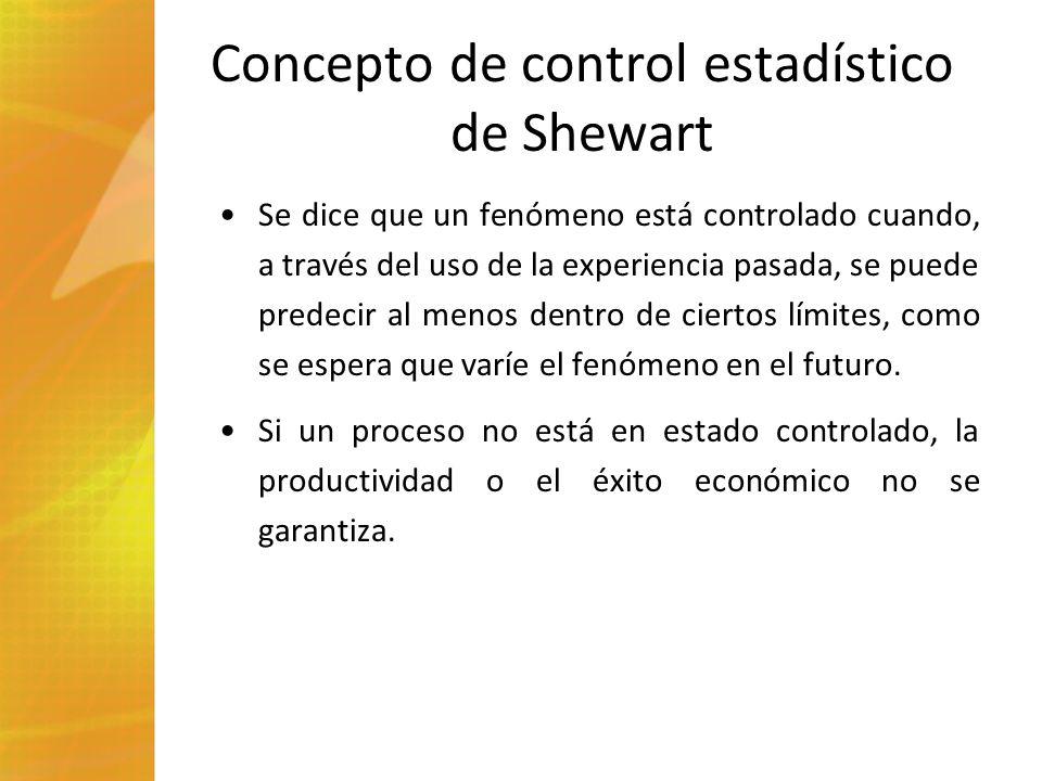 Concepto de control estadístico de Shewart