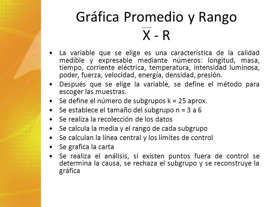 Gráfica Promedio y Rango X - R