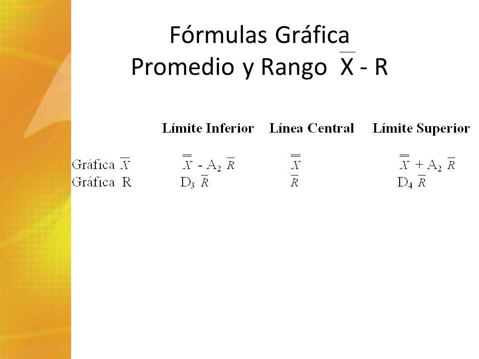 Fórmulas Gráfica Promedio y Rango X - R