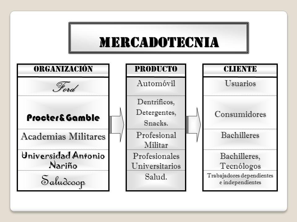 MERCADOTECNIA Ford Saludcoop Procter&Gamble Academias Militares