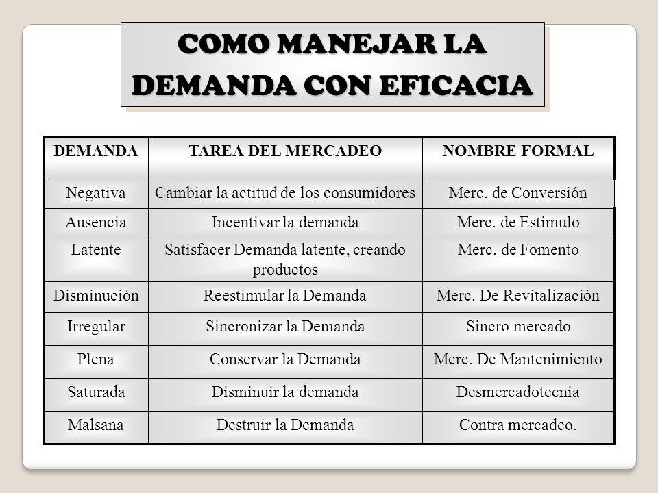 COMO MANEJAR LA DEMANDA CON EFICACIA DEMANDA TAREA DEL MERCADEO