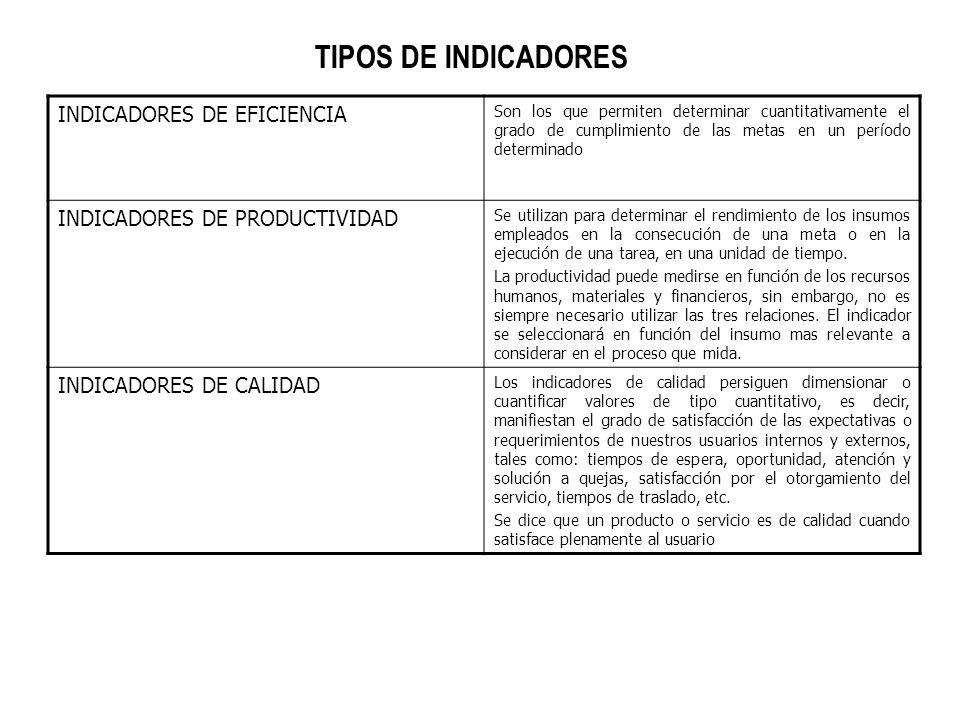 TIPOS DE INDICADORES INDICADORES DE EFICIENCIA
