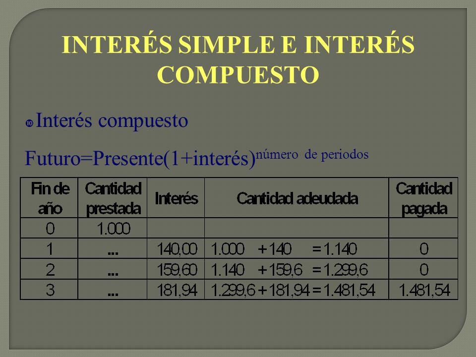 INTERÉS SIMPLE E INTERÉS COMPUESTO
