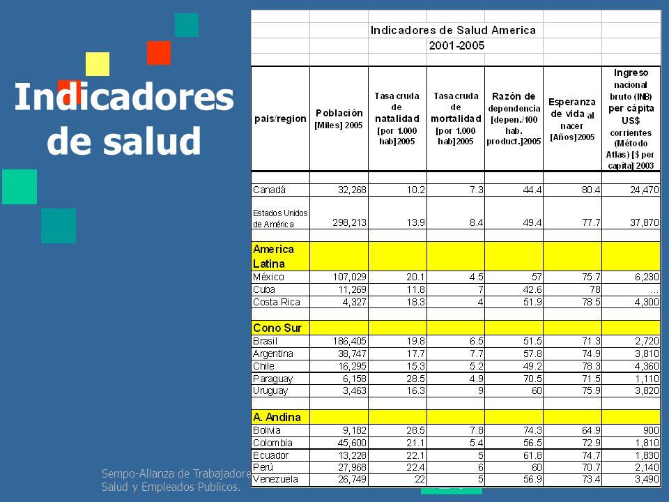 Indicadores de salud Sempo-Alianza de Trabajadores de la Salud y Empleados Publicos.