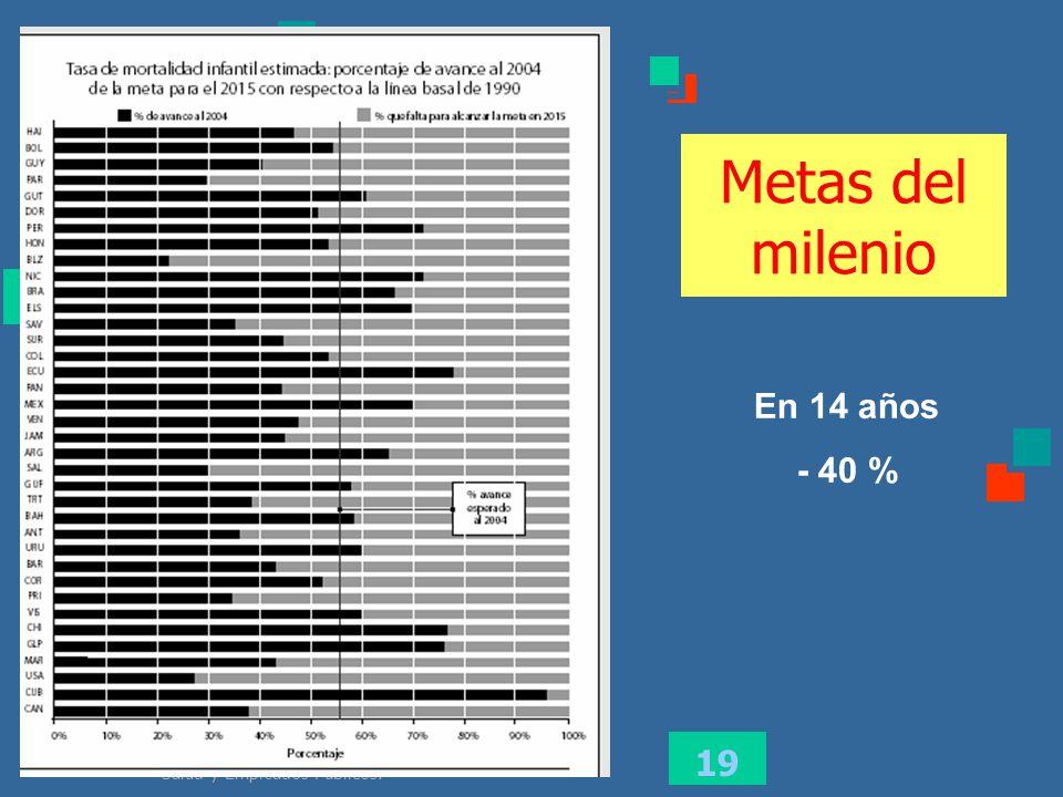 Metas del milenio En 14 años - 40 %