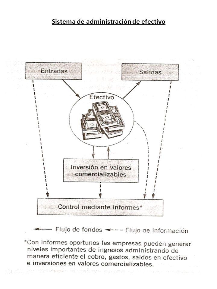 Sistema de administración de efectivo
