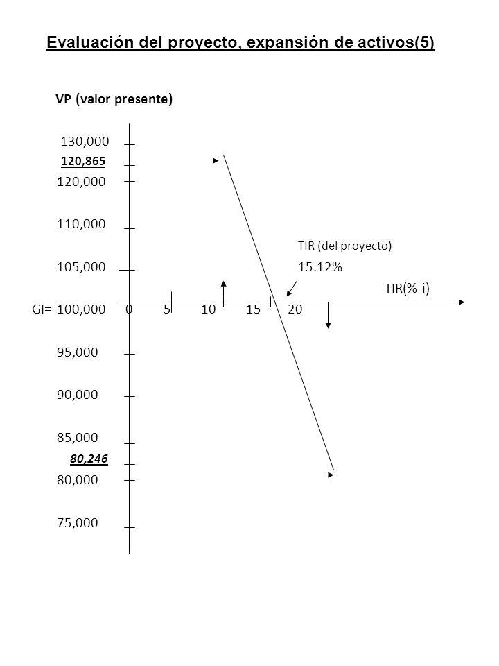 Evaluación del proyecto, expansión de activos(5)