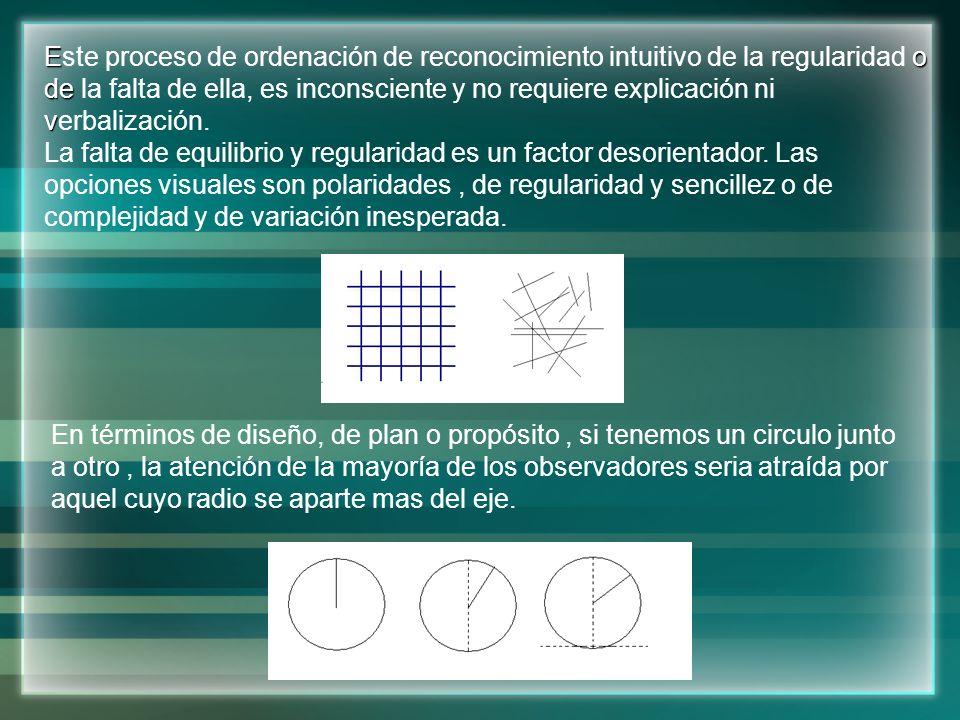 Este proceso de ordenación de reconocimiento intuitivo de la regularidad o de la falta de ella, es inconsciente y no requiere explicación ni verbalización.