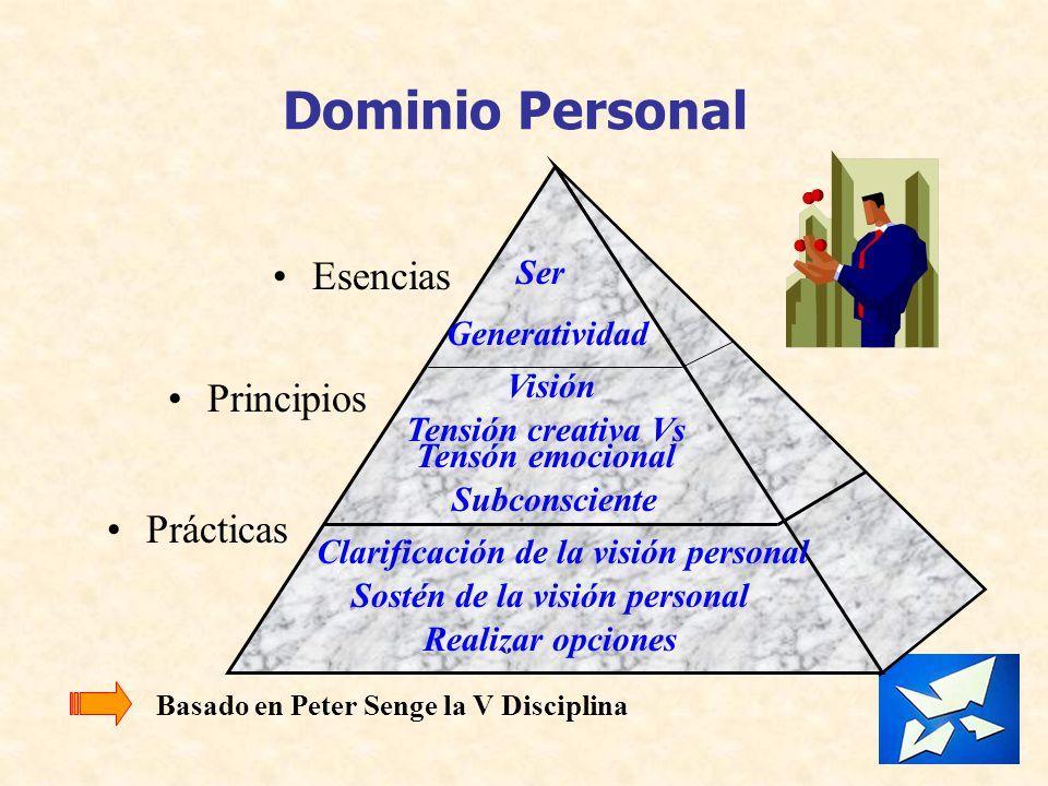 Dominio Personal Esencias Principios Prácticas Visión Ser