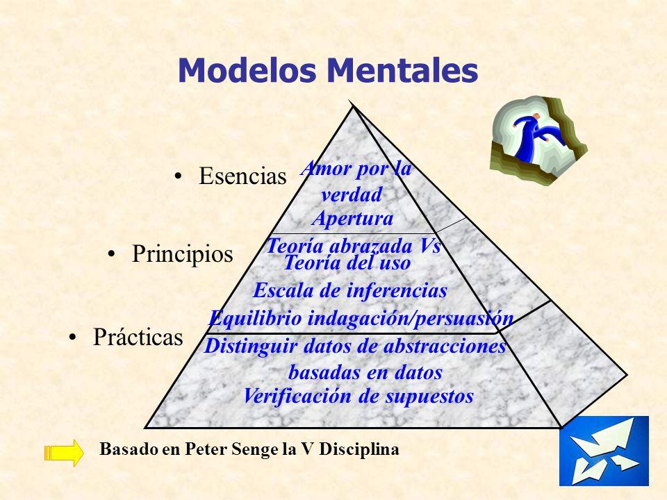 Modelos Mentales Esencias Principios Prácticas Teoría abrazada Vs