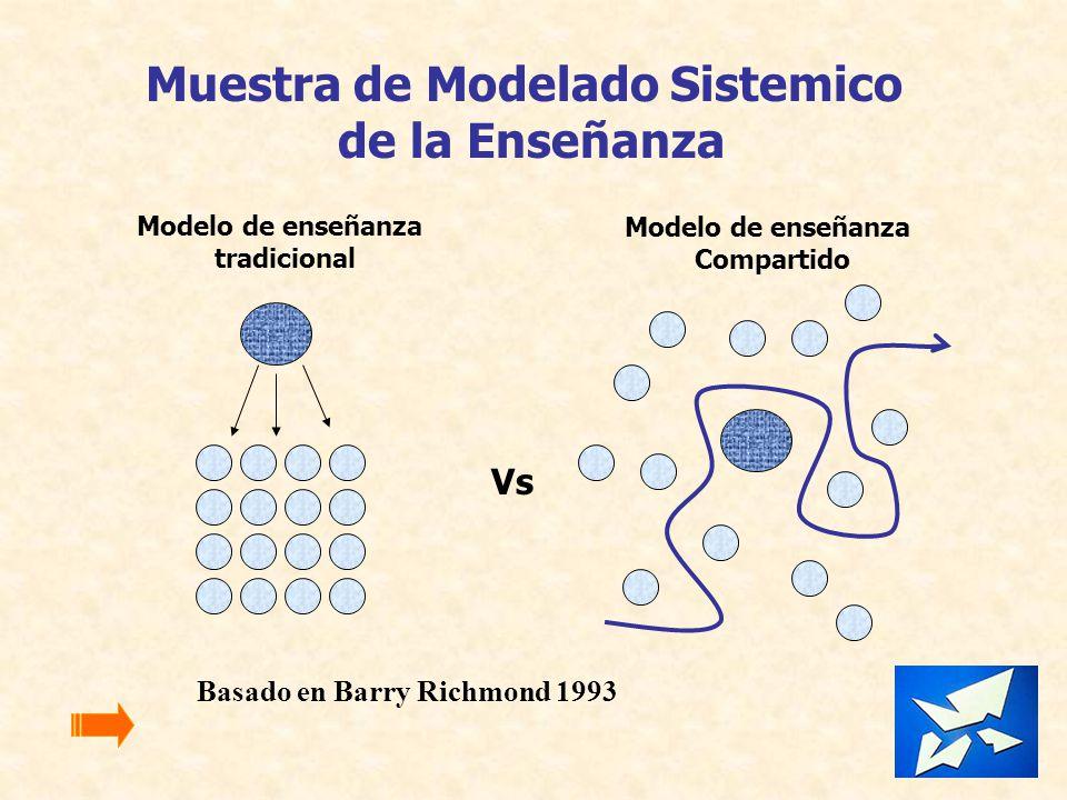 Muestra de Modelado Sistemico de la Enseñanza