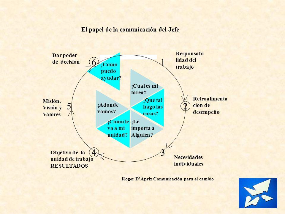 4 2 6 3 1 5 El papel de la comunicación del Jefe ¡Como puedo ayudar