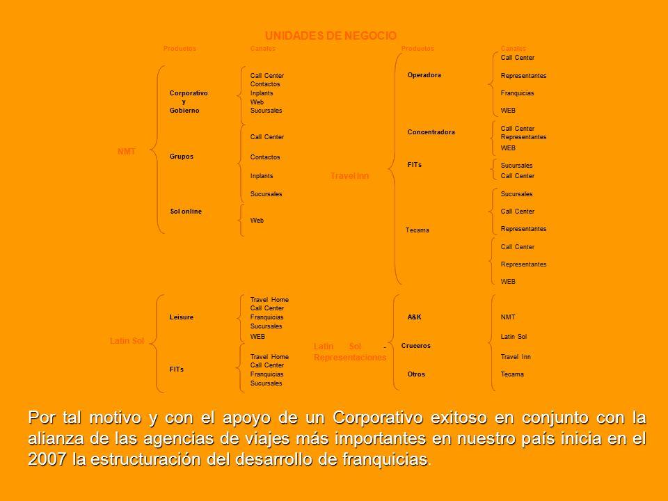 UNIDADES DE NEGOCIO Productos. Canales. Call. Center. Operadora. Representantes. Contactos. Corporativo.