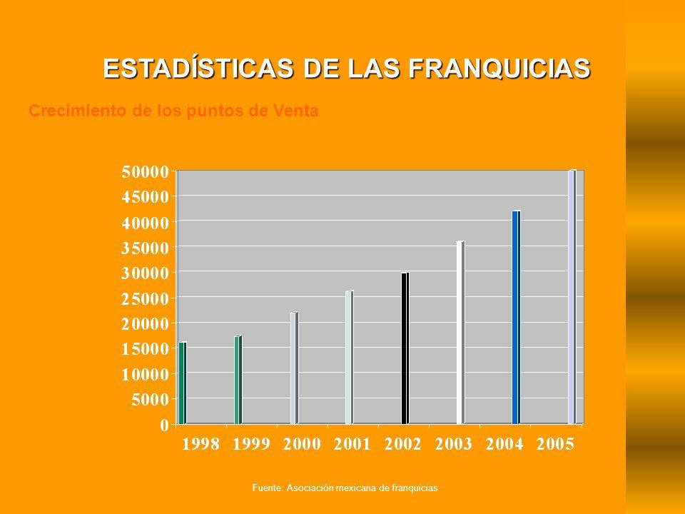 ESTADÍSTICAS DE LAS FRANQUICIAS