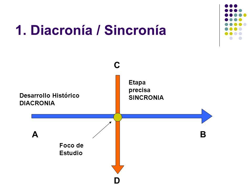1. Diacronía / Sincronía C A B D Etapa precisa SINCRONIA