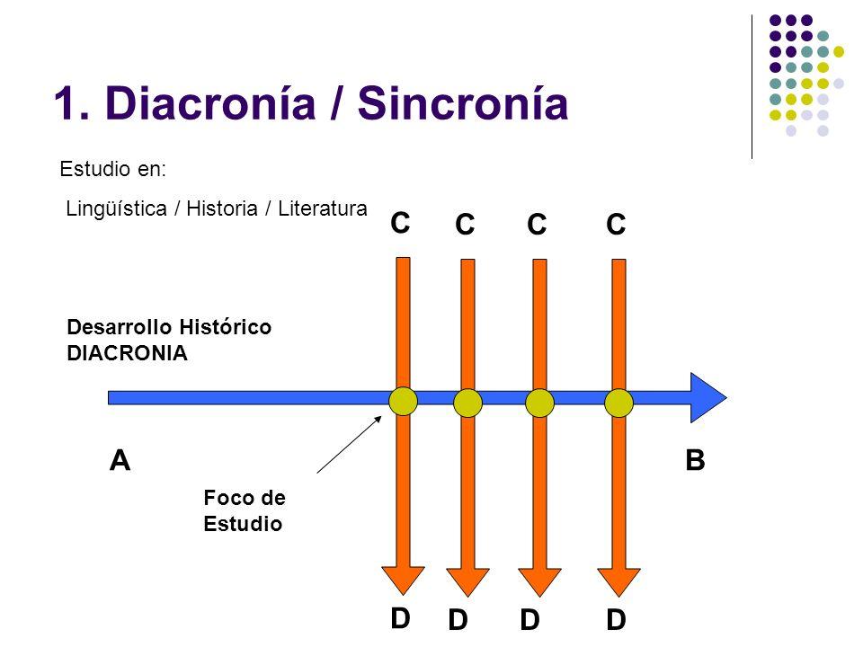 1. Diacronía / Sincronía C C C C A B D D D D Estudio en: