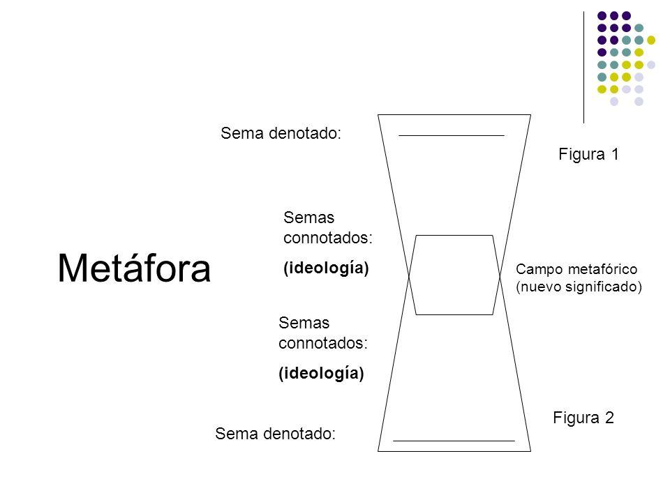 Metáfora Sema denotado: Figura 1 Semas connotados: (ideología)