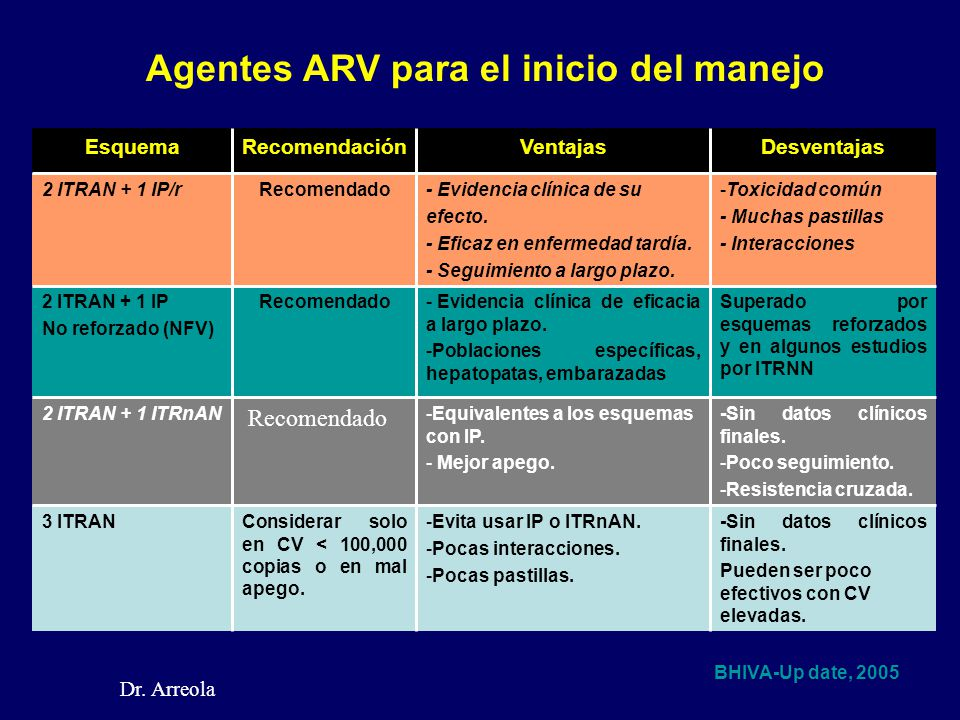 Agentes ARV para el inicio del manejo