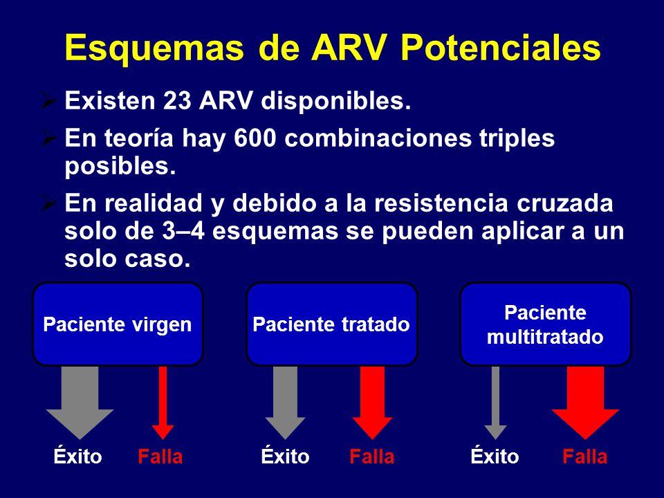 Esquemas de ARV Potenciales