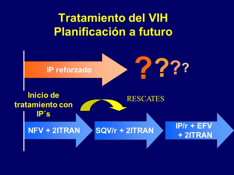 Tratamiento del VIH Planificación a futuro