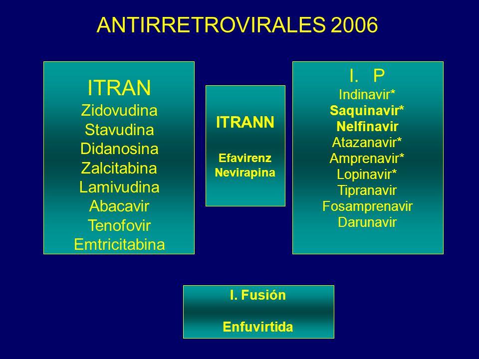 ANTIRRETROVIRALES 2006 ITRAN P Zidovudina Stavudina ITRANN Didanosina