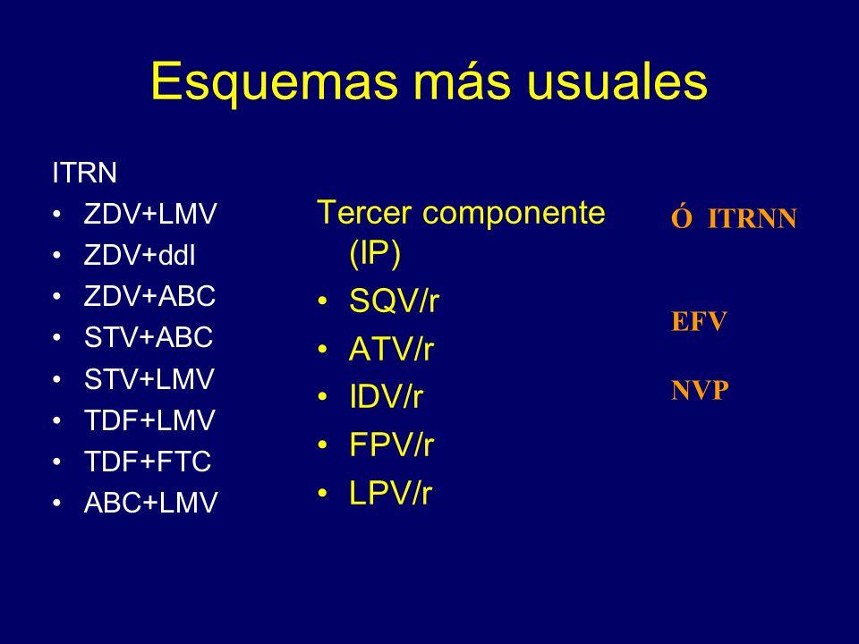 Esquemas más usuales Tercer componente (IP) SQV/r ATV/r IDV/r FPV/r
