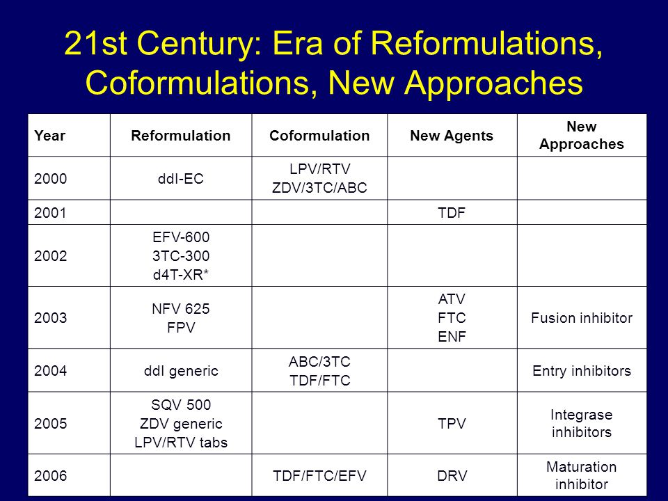 21st Century: Era of Reformulations, Coformulations, New Approaches