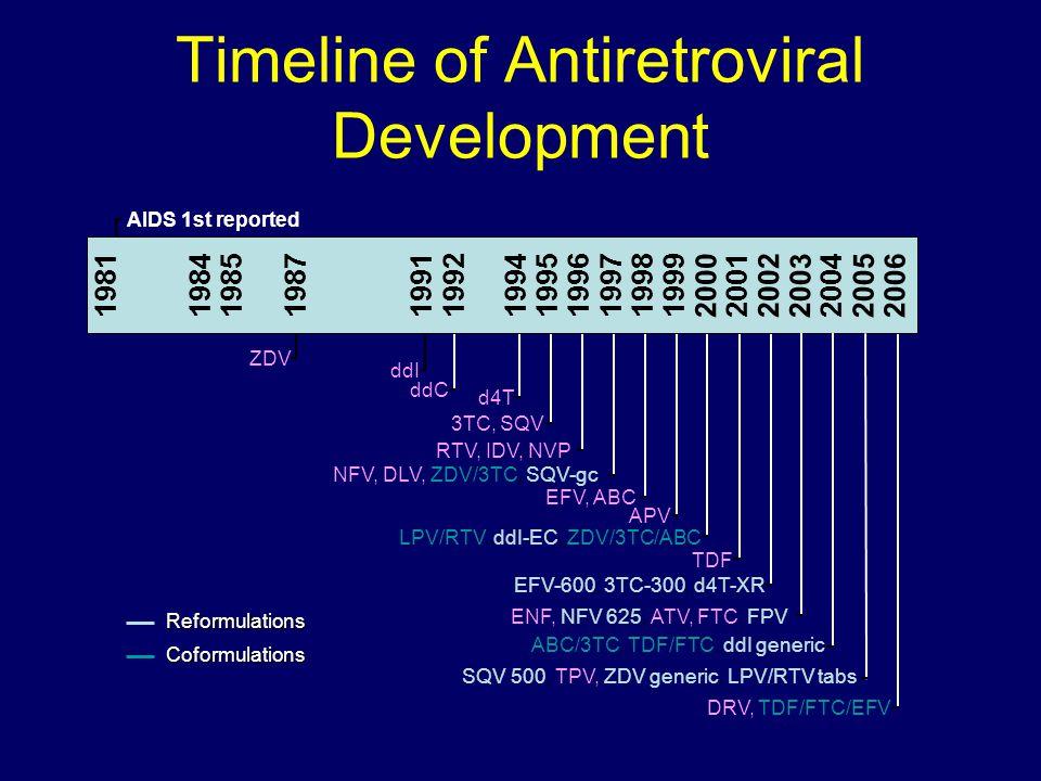 Timeline of Antiretroviral Development