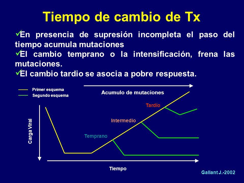 Tiempo de cambio de Tx En presencia de supresión incompleta el paso del tiempo acumula mutaciones.