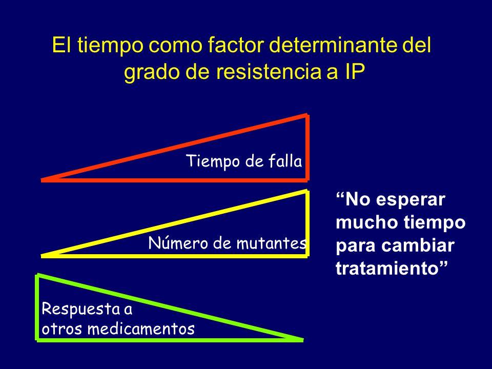 El tiempo como factor determinante del grado de resistencia a IP