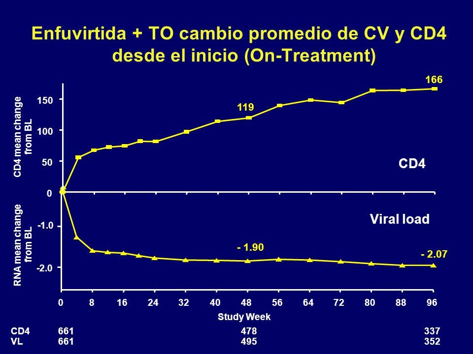 Enfuvirtida + TO cambio promedio de CV y CD4 desde el inicio (On-Treatment)