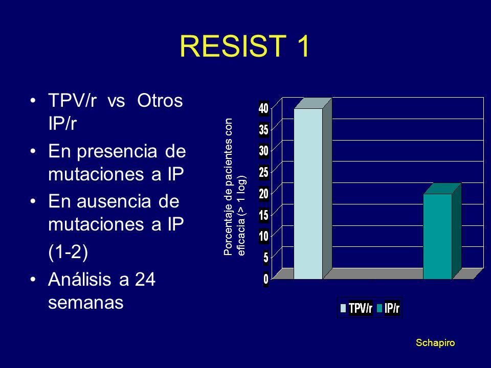 RESIST 1 TPV/r vs Otros IP/r En presencia de mutaciones a IP