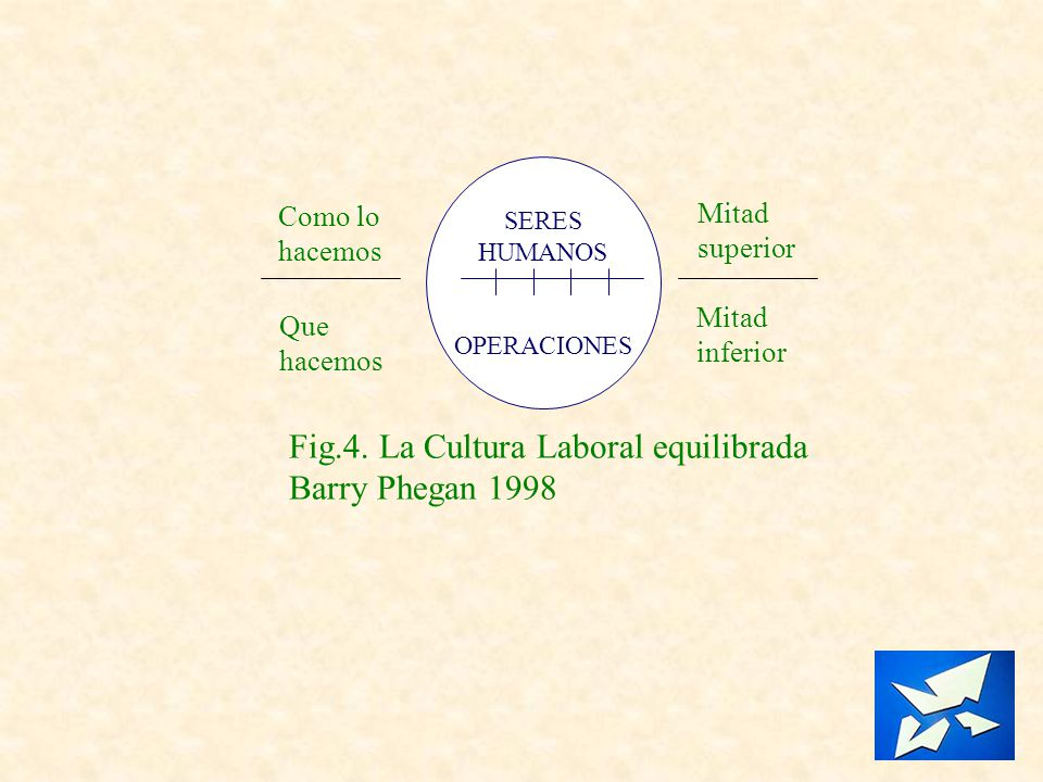 Fig.4. La Cultura Laboral equilibrada Barry Phegan 1998