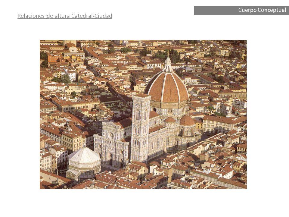 Relaciones de altura Catedral-Ciudad