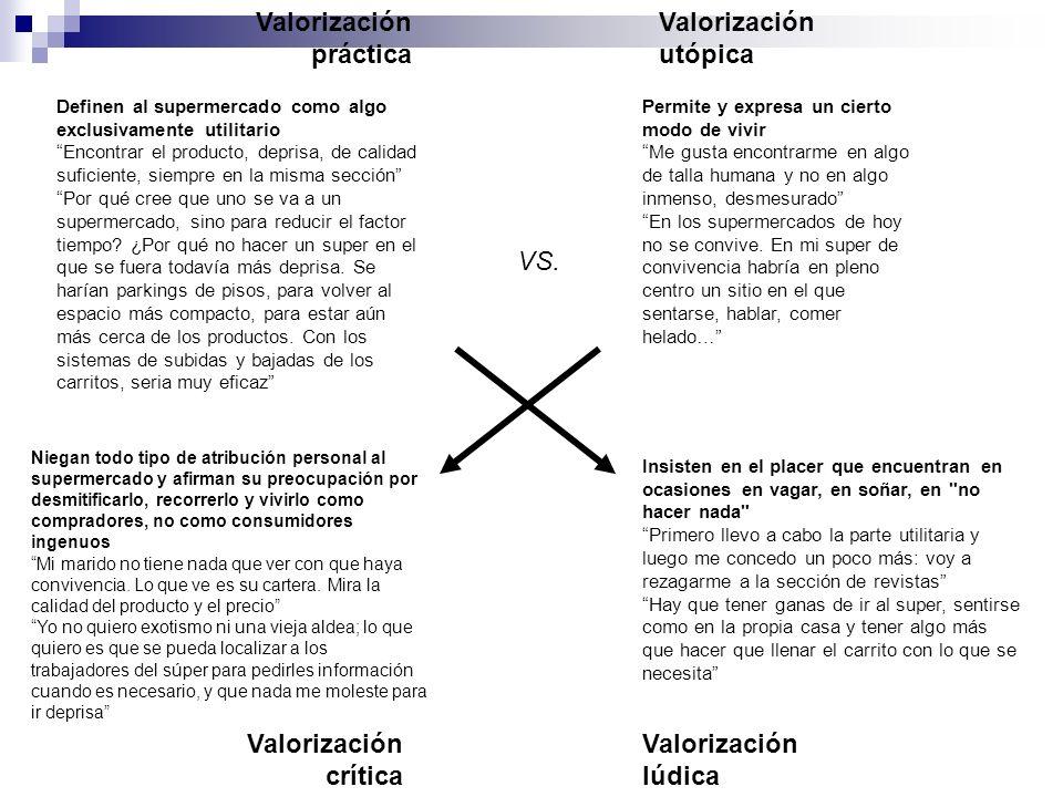 Valorización práctica Valorización utópica