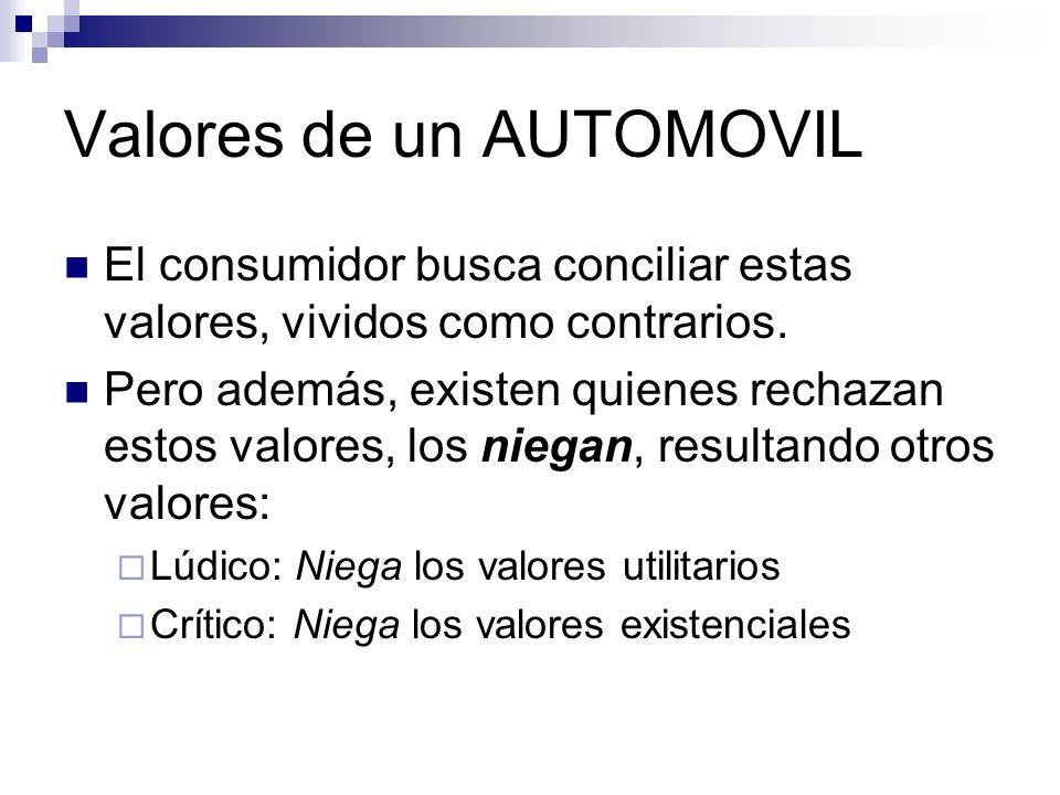 Valores de un AUTOMOVIL