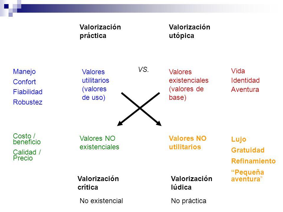 Valorización práctica